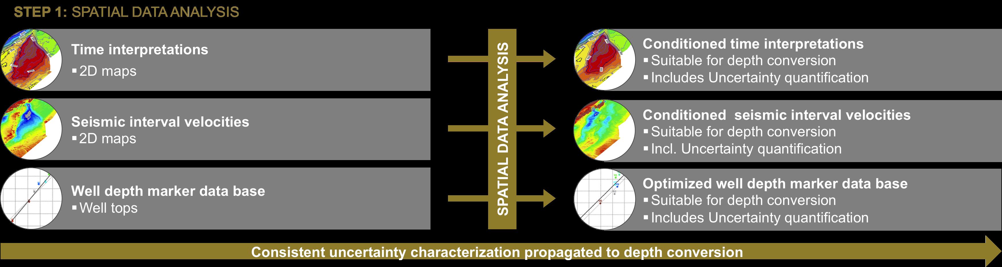 Step 1: Spacial Data Analysis