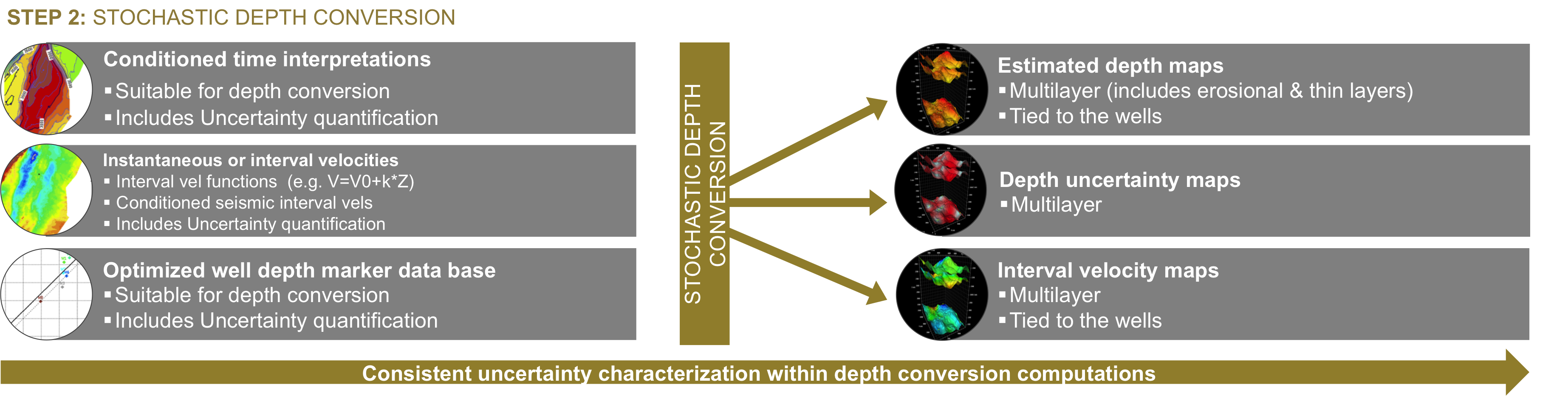 Step 2: Stochastic Depth Conversion
