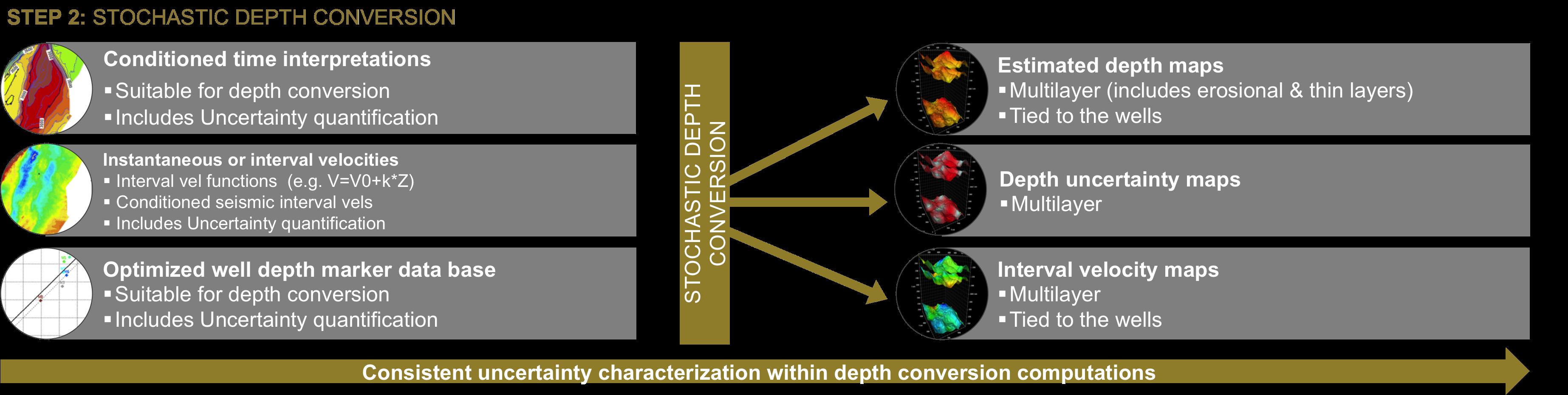 Step 2: Stochastic Depth Conversion
