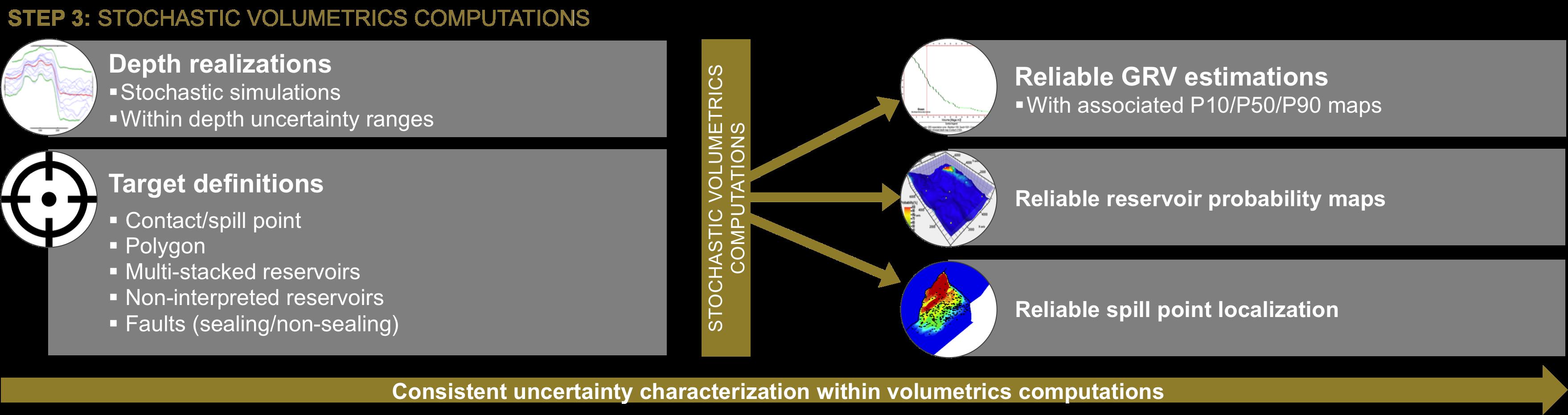 Step 3: Stochastic Volumetric Computations