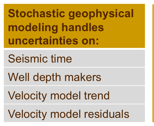 Propagating Uncertainties from Data to Models