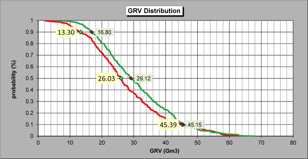 Scenario 1 vs. Scenario 2 Graph