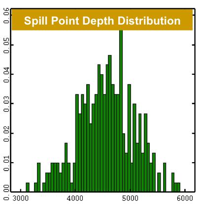 Scenario 2: Reservoir probability with UDOMORE